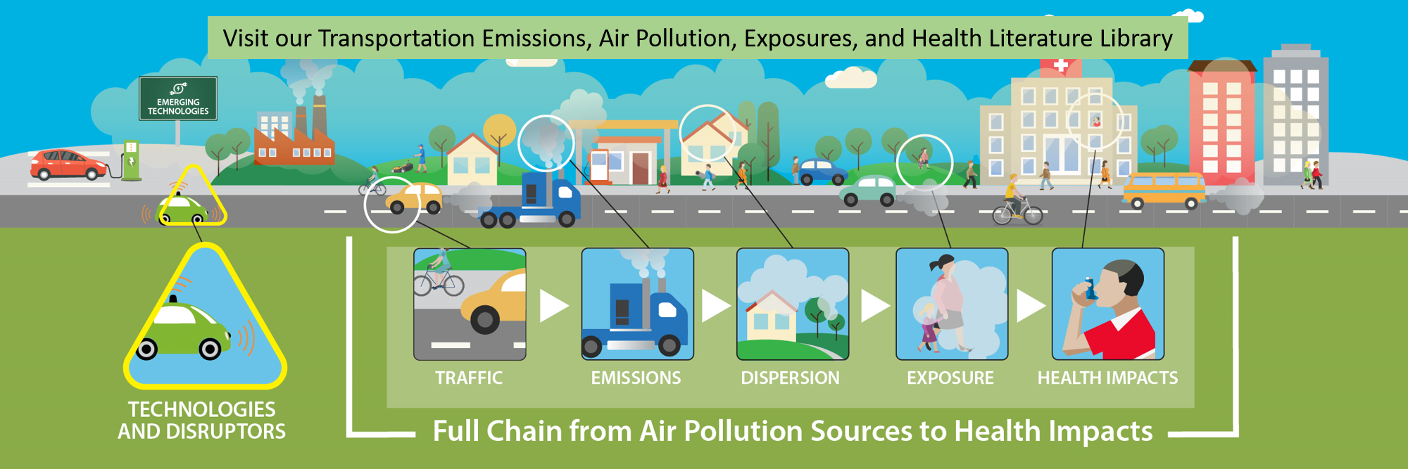Transportation Emissions, Air Pollution, Exposures, and Health Literature Library.